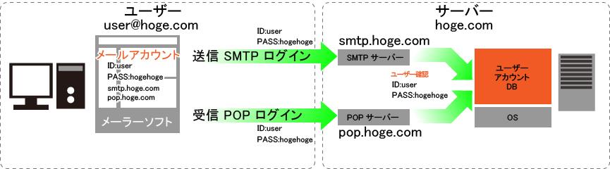 smtp_pop