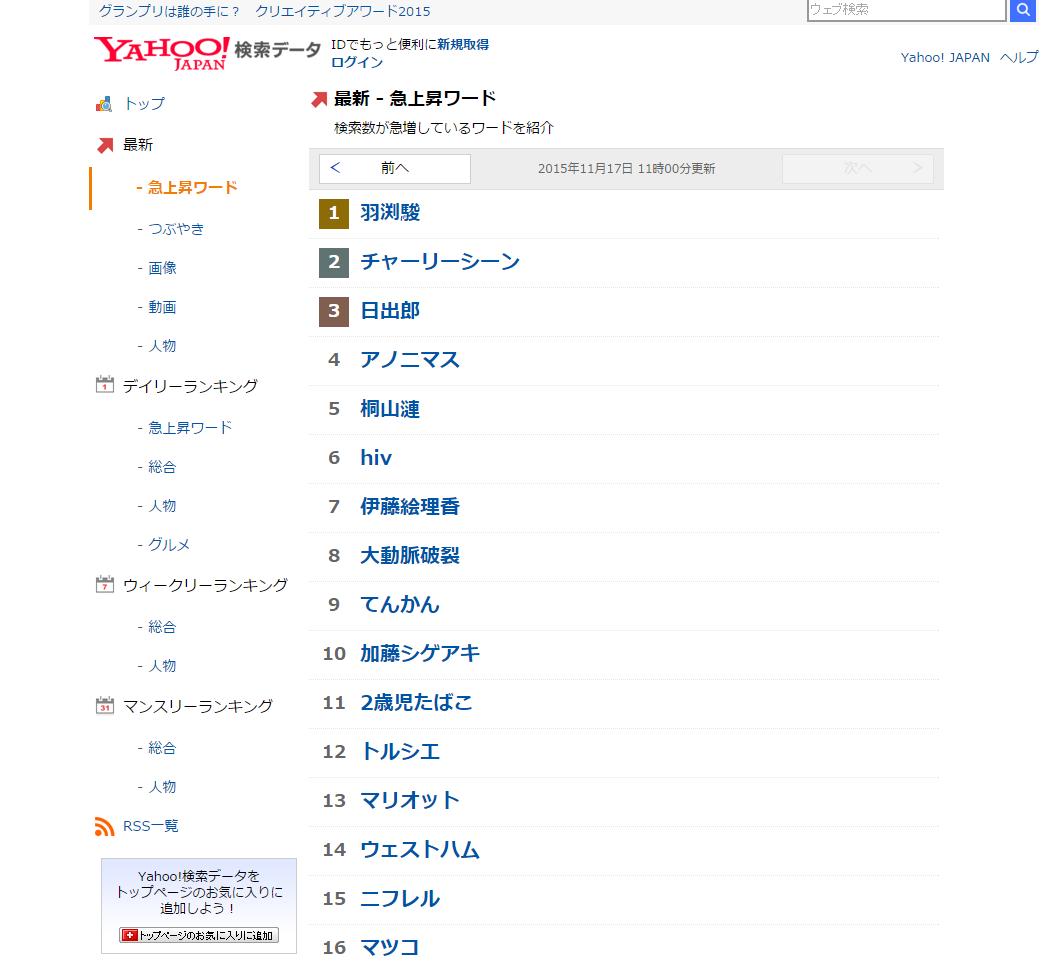 yahoo検索データ