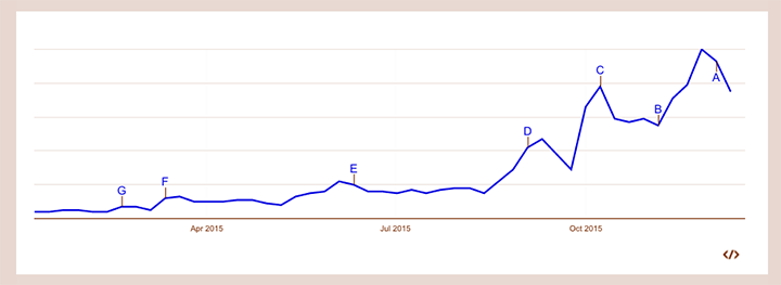 Googleトレンドでのマイナンバーの一年間の検索数