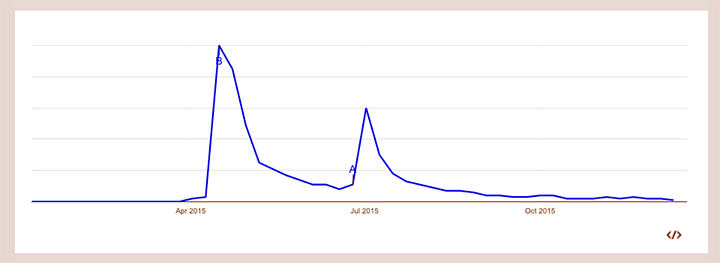 Googleトレンドでの南アルプスの天然水&ヨーグリーナの一年間の検索数