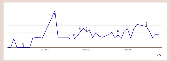 Googleトレンドでのチョイ飲みの一年間の検索数