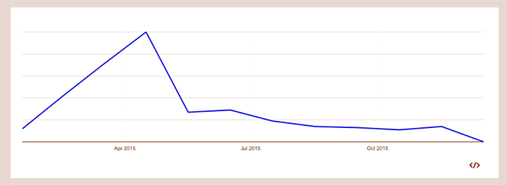 Googleトレンドでの明治プロビオヨーグルトPA-3の一年間の検索数