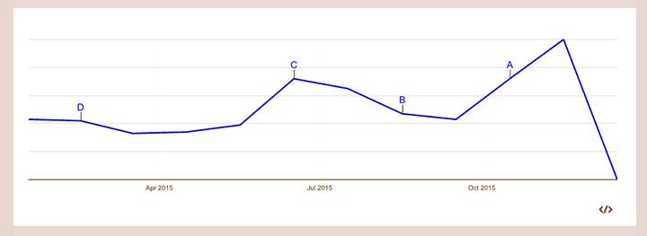 Googleトレンドでのインバウンド消費の一年間の検索数