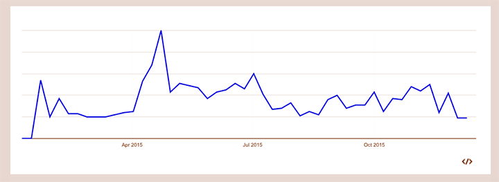 Googleトレンドでのコンビニドーナツの一年間の検索数