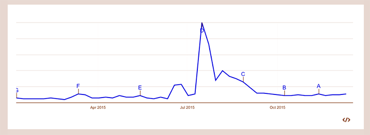 Googleトレンドでの火花の一年間の検索数