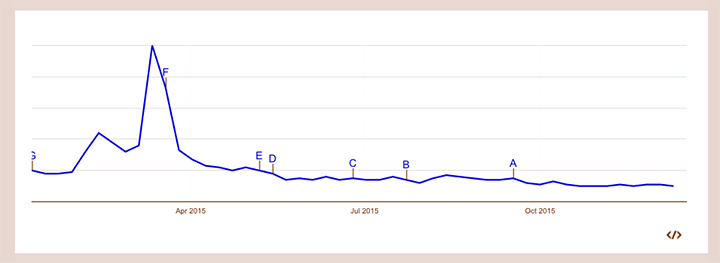 Googleトレンドでの北陸新幹線の一年間の検索数