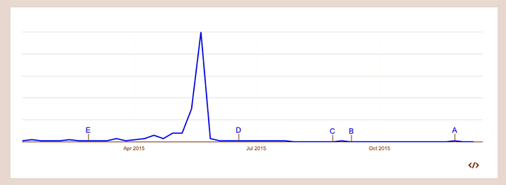 Googleトレンドでの大阪都構想の一年間の検索数