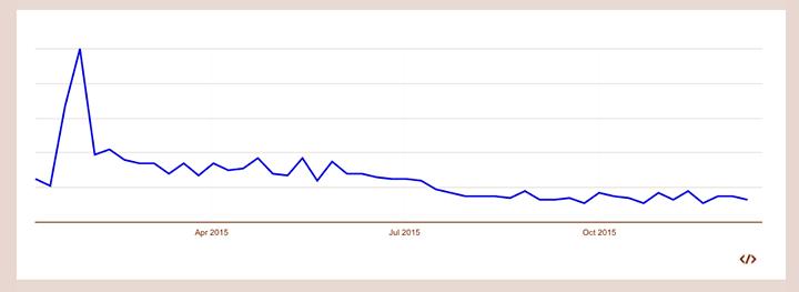 Googleトレンドでのココナツオイルの一年間の検索数