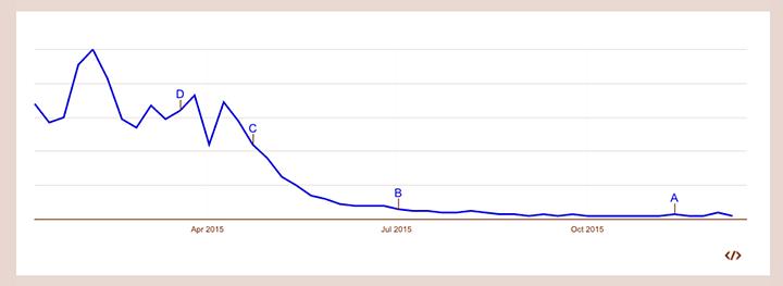 Googleトレンドでのラッスンゴレライの一年間の検索数