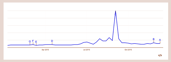 Googleトレンドでのエンブレムの一年間の検索数