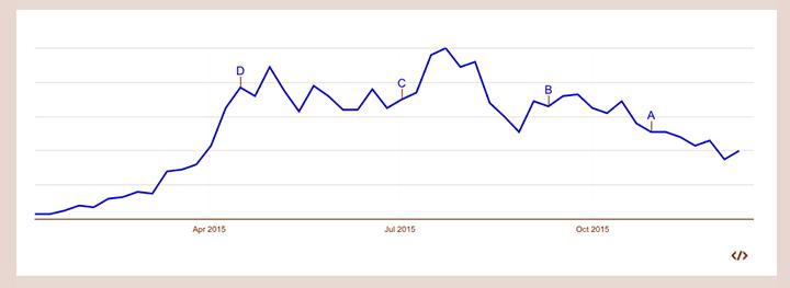 Googleトレンドでのガウチョパンツの一年間の検索数