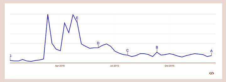 Googleトレンドでのアップルウォッチの一年間の検索数