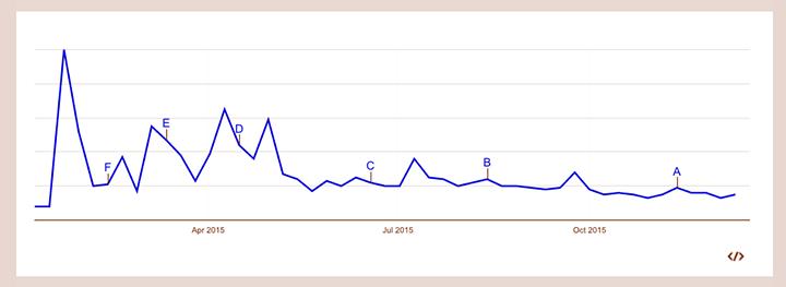 Googleトレンドでのモラハラの一年間の検索数