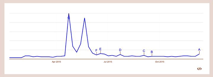 Googleトレンドでのドローンの一年間の検索数