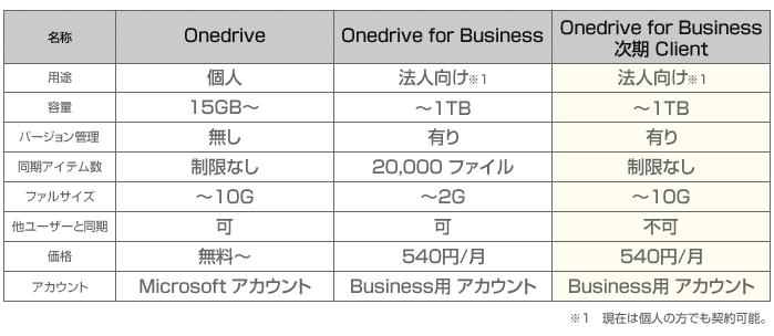 onedrive_hikaku