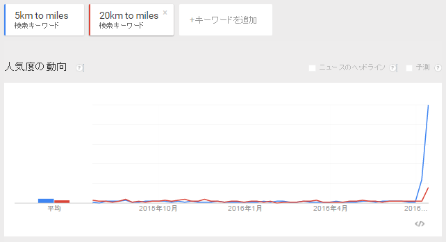 5km to miles