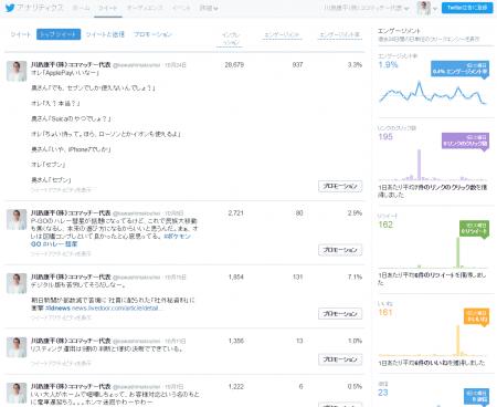 Twitterアナリティクス(トップツイート画面)