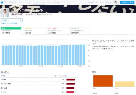 Twitterアナリティクス(オーディエンス画面)