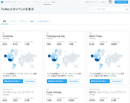 Twitterアナリティクス(イベント画面)